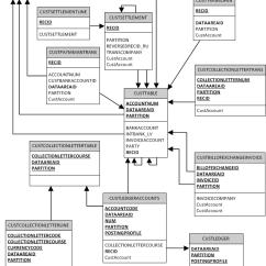Database Entity Relationship Diagram Tool Wiring For Solar Panels Grid Tie Dynamics Ax Db Diagrams - Microsoft Community