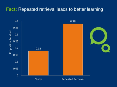 Repeated retrieval leads to better learning