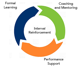 holistic-instructional-design-interval-reinforcement