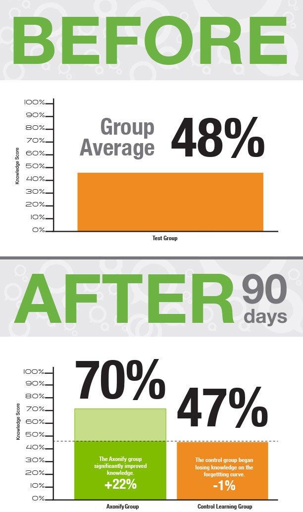 Axonify Sales Training Study