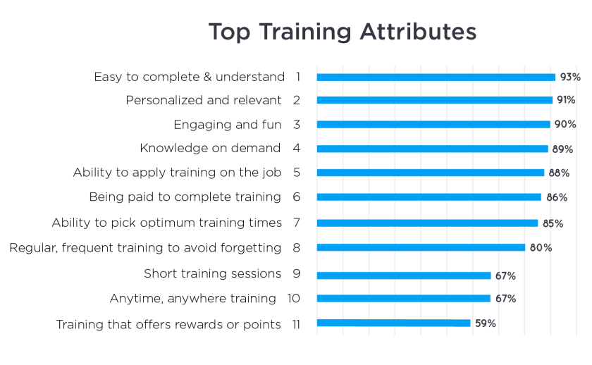 Top training attributes from the Ipsos Workplace Training Study