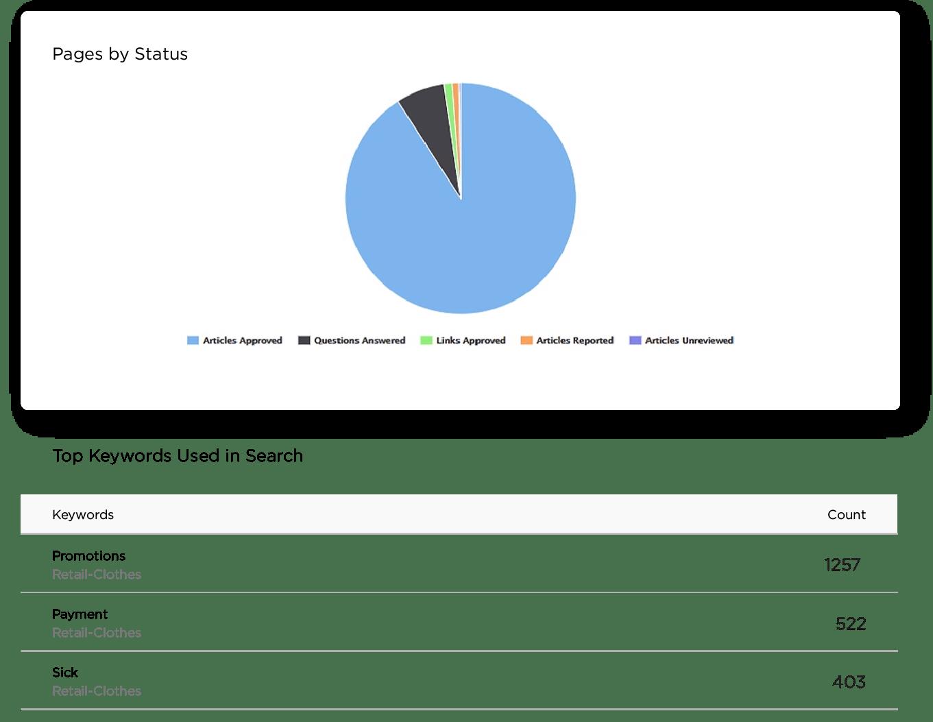 Analytics Data Feature