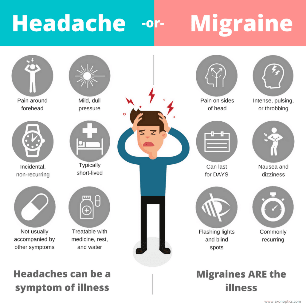 Headache Or Migraine? How You Know The Difference