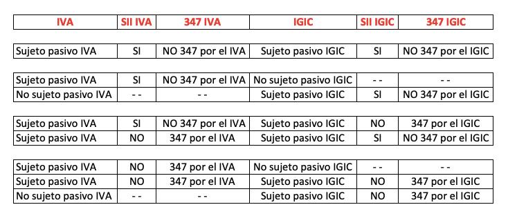 347 - SII - IVA o 347 - SII - IGIC. Obligación presentación del 347 al estar de alta en el SII del IVA o de alta en el SII del IGIC.