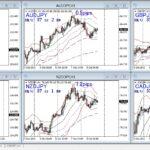 FX/株 トレードで勝ちやすい時間とは?