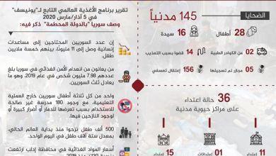 صورة التقرير السوري لشهر مارس   الوضع الإنساني في سوريا