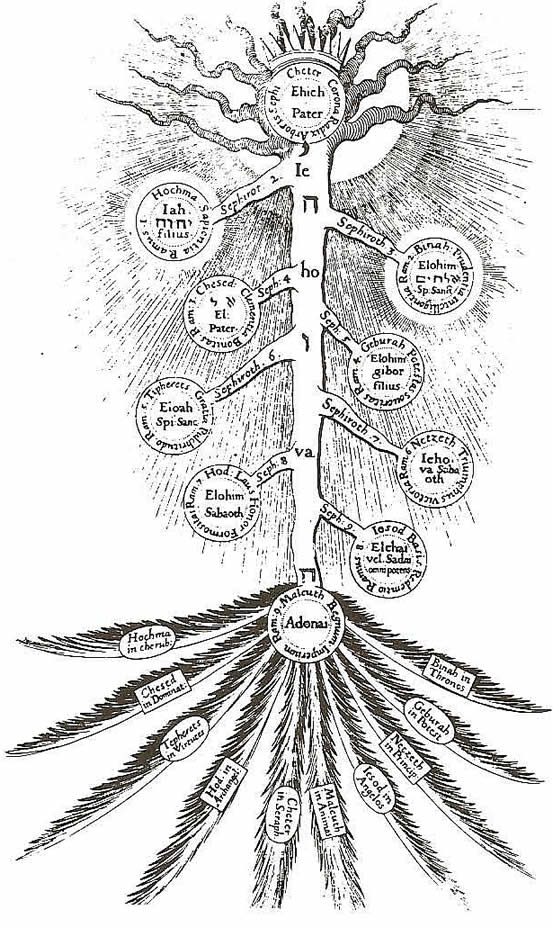 17th Century Diagram Of Qabbalistic Sephirothic Tree