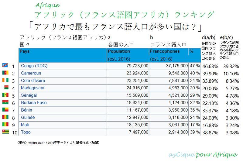 アフリックフランス語人口ランキングトップ10