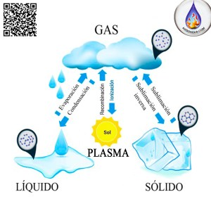 Estados del agua plasma aydoagua