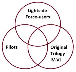 A Star Wars Characters Venn Diagram Quiz  By facebook596