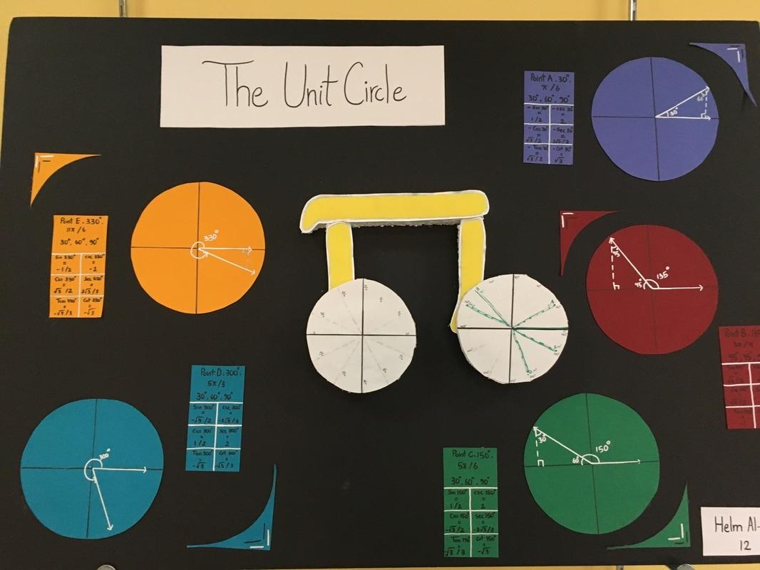 The Unit Circle