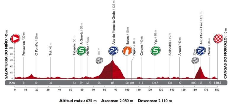 Vuelta 19. etap profili