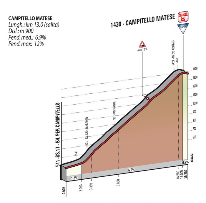 Giro-d-Italia-Stage-8-1412606743