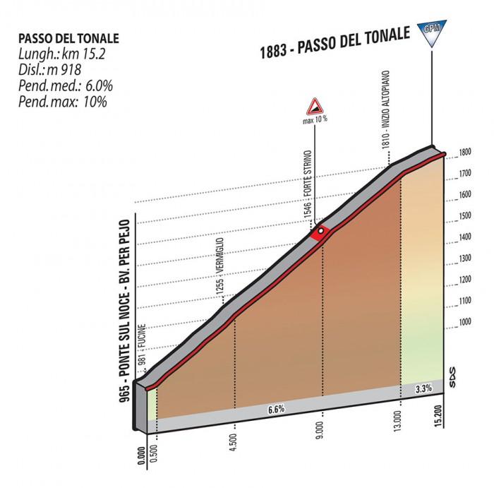 Giro2015_stage16_first_climb_passo_del_tonale_profile