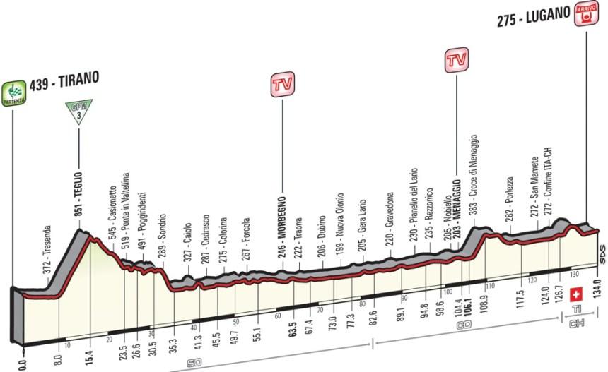Giro2015_stage17_profile
