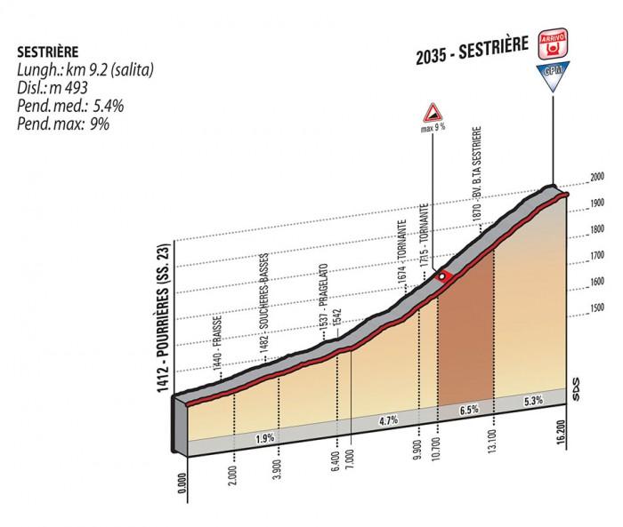 Giro2015_stage20_climb2_Sestriere_profile