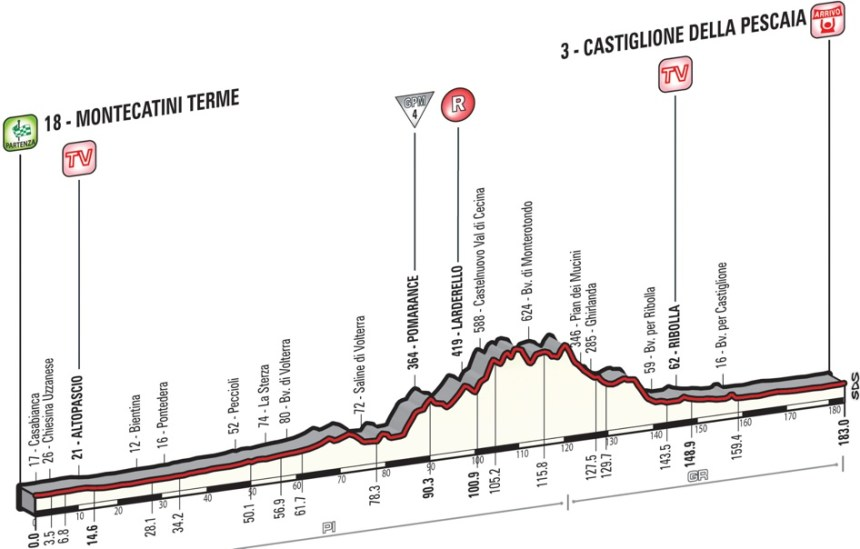 Giro2015_stage6_profile