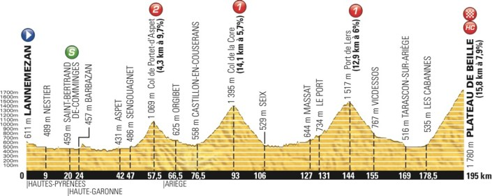 tdf2015_stage12_profile