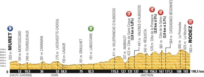 tdf2015_stage13_profile