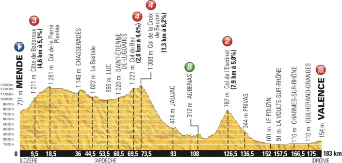 tdf2015_stage15_profile