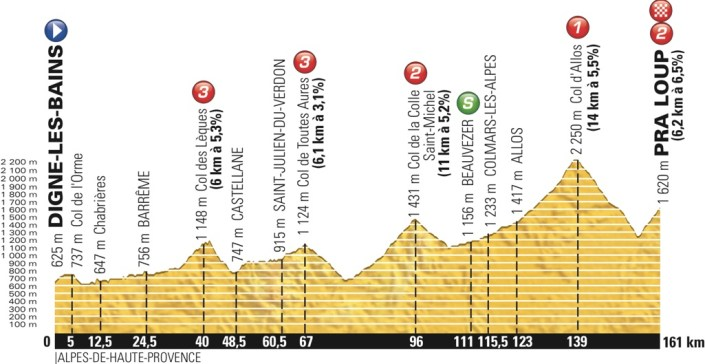 tdf2015_stage17_profile