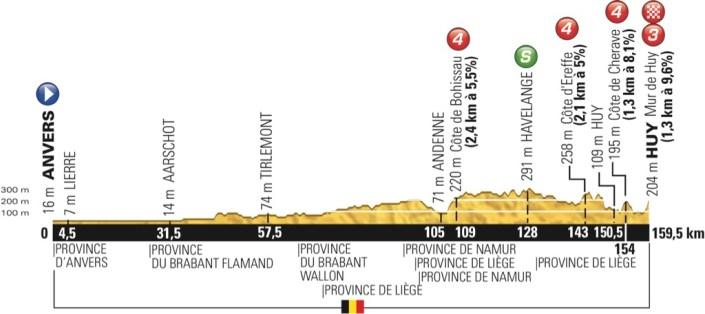 tdf2015_stage3_profile