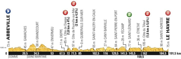 tdf2015_stage6_profile