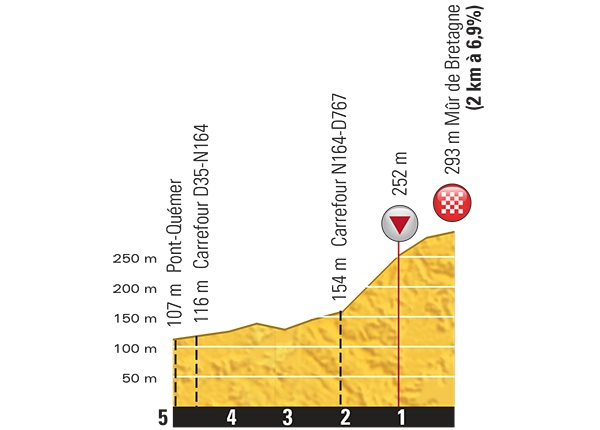 tdf2015_stage8_finish_profile