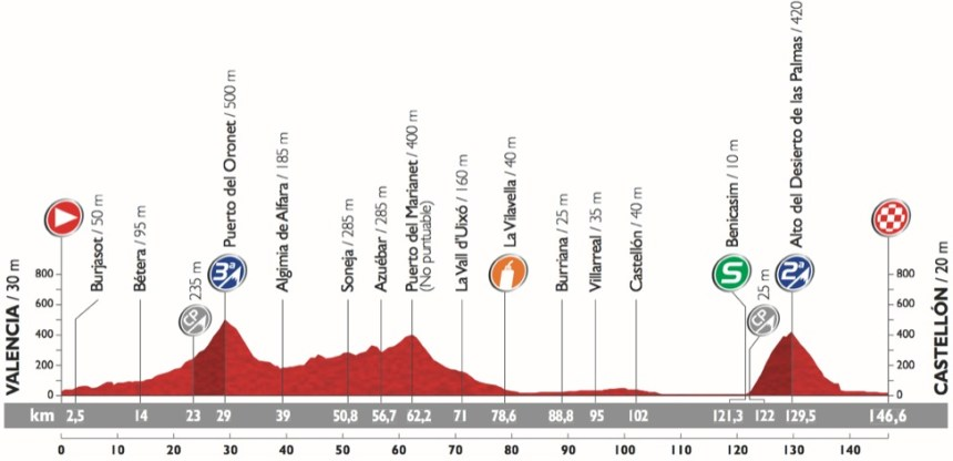 Vuelta2015_Stage10_profile