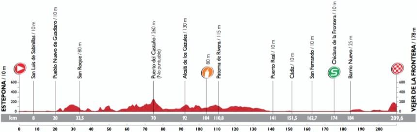Vuelta2015_Stage4_profile