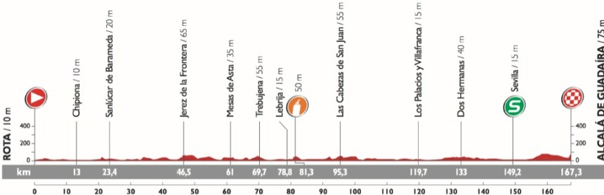 Vuelta2015_Stage5_profile