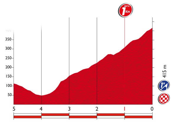 Vuelta2015_Stage9_finish_profile_1