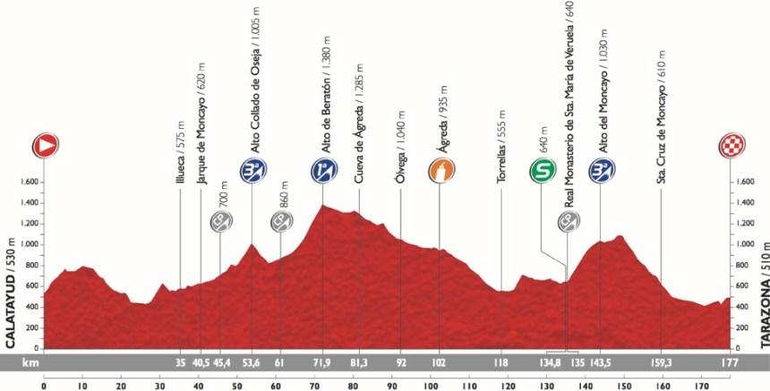 Vuelta2015_Stage13_profile