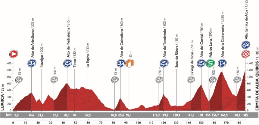 Vuelta2015_Stage16_profile