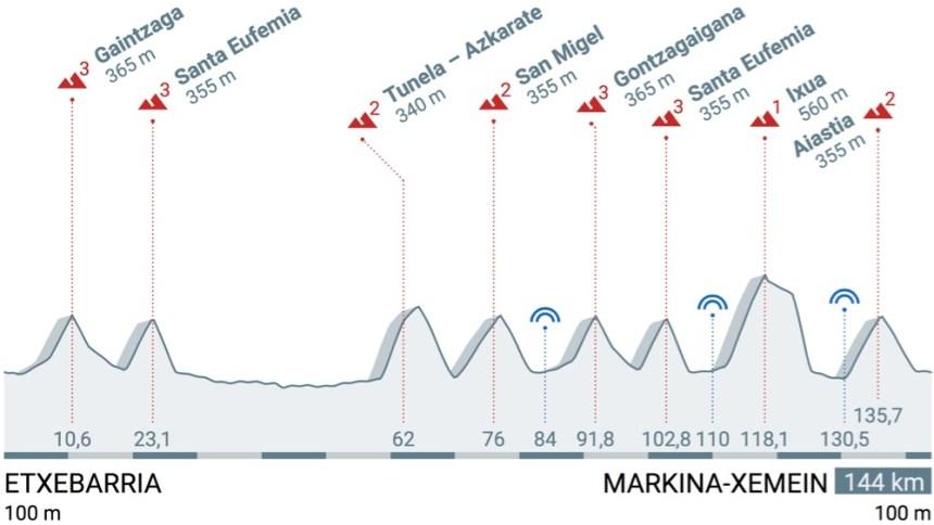 Vuelta_Ciclista_al_Pais_Vasco_2016_Stage_1_profile