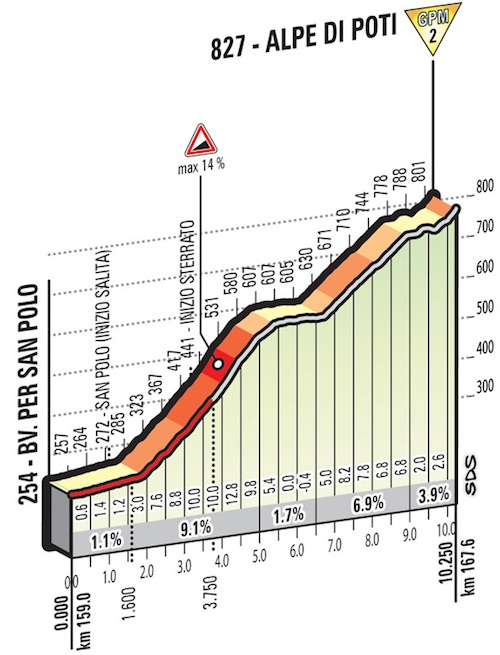 Giro2016_stage8_alpe_di_poti_climb_profile