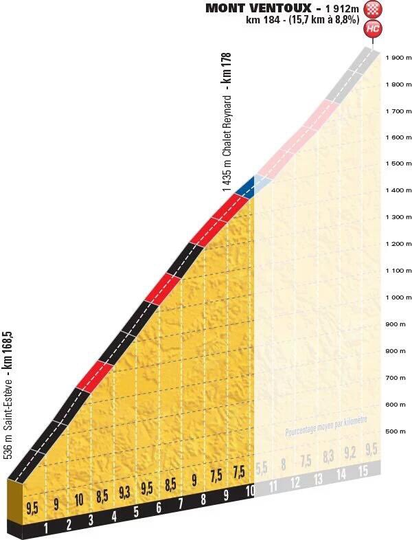 TDF2016_stage11_mont_ventoux_profile