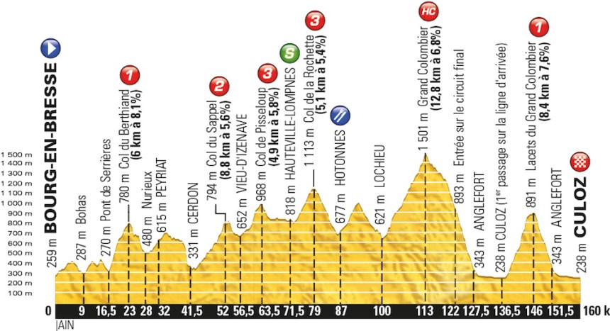 TDF2016_stage15_profile_offical