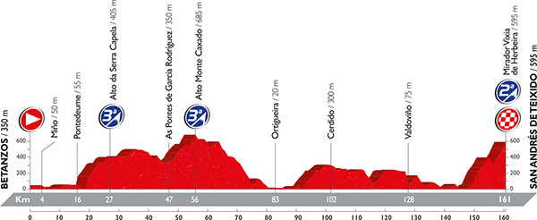 LaVuelta2016_profile_stage4