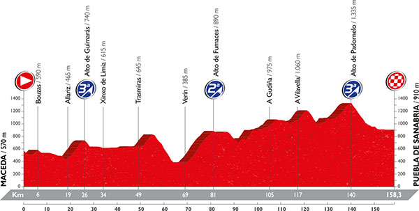 LaVuelta2016_profile_stage7