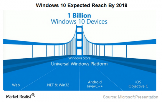Windows 10 - one core operating system for everyone?