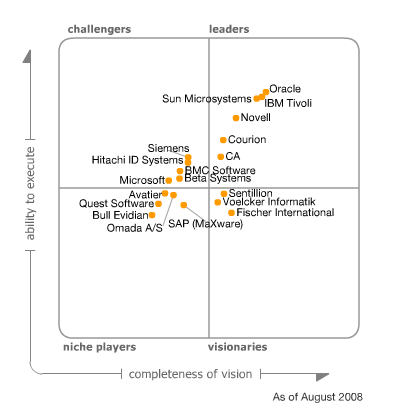 Magic Quadrant for Cloud Computing