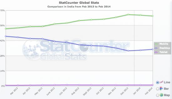 mobile browsing statistics