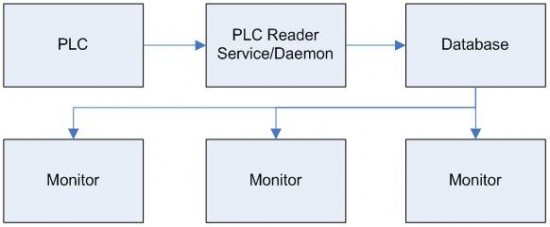 PLC data flow to remote monitoring software with SQL database as intermediary storage