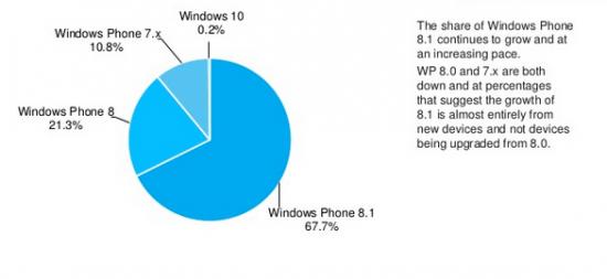 Windows 10 Application Development