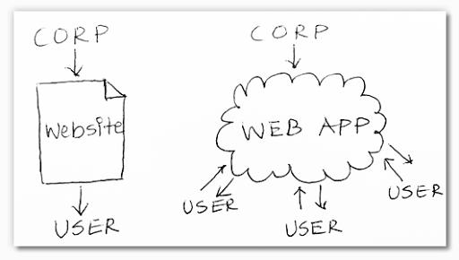 website-or-web-app