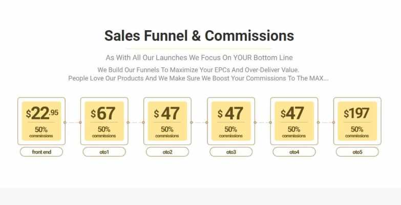 traffic robot sales funnel commission structure