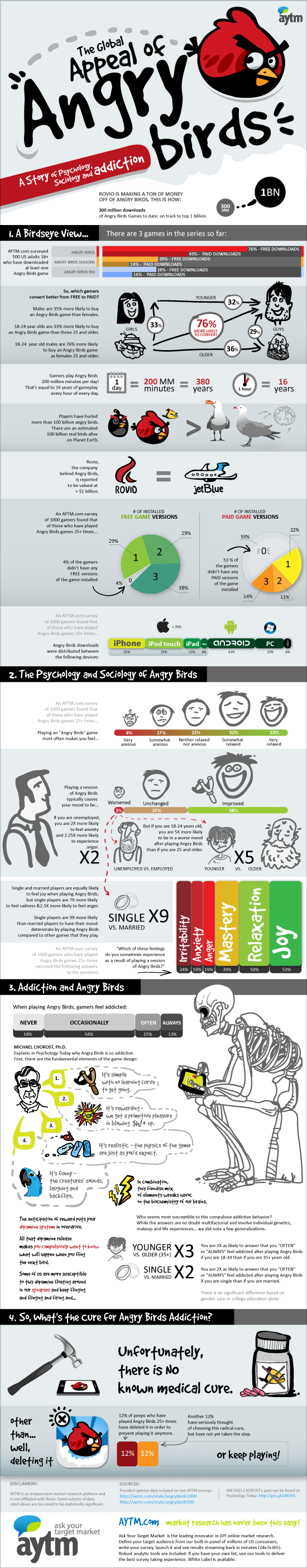 Angry Birds Addiction Infographic | AYTM