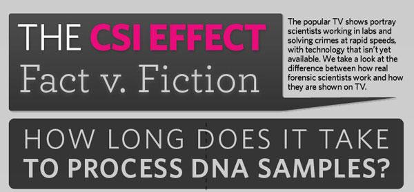 Desain Infografik Keren dan Informatif - Infografik Efek CSI
