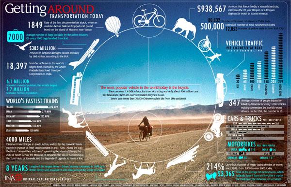 Desain Infografik Keren dan Informatif - Infografik Transportasi